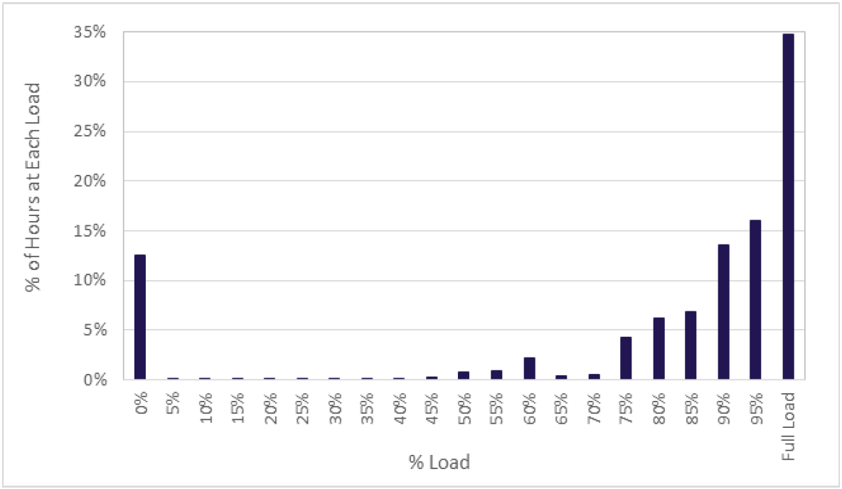 Figure 1: Shand typical load distribution over a three-year period