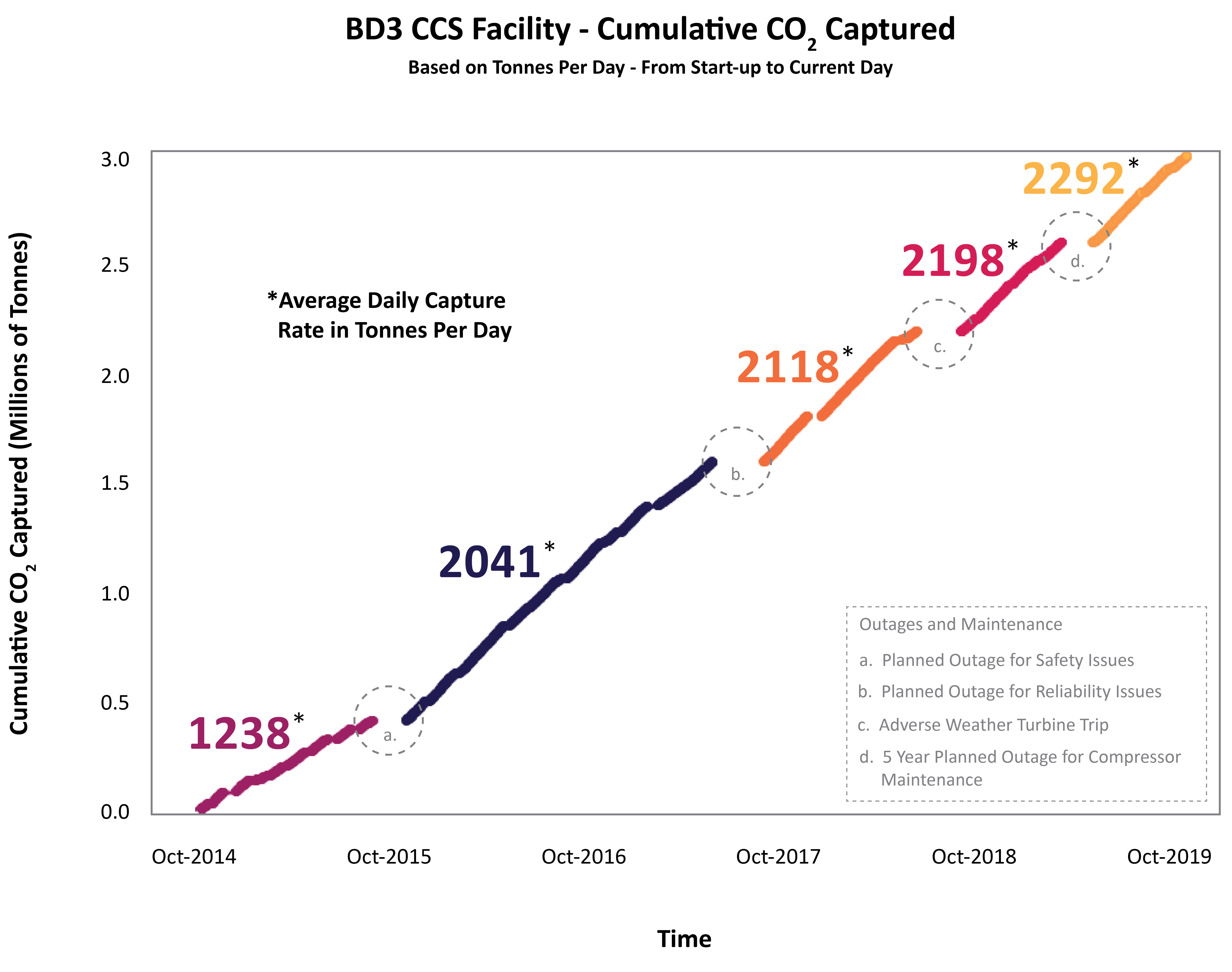 Figure 2. Summary of Cumulative CO2 Capture