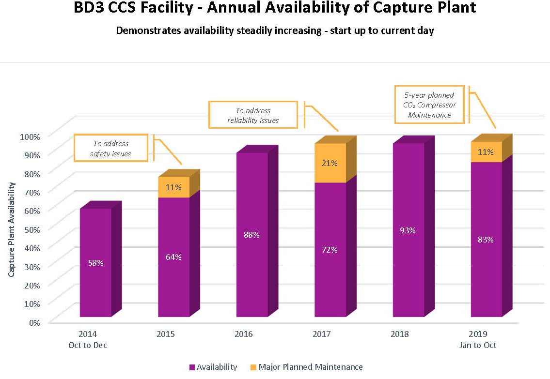 Figure 1 Summary of Annual Availability of the Capture Facility  The above noted capture plant availability is the percentage of time the capture plant is capturing CO2 while the power plant is operating at at least 50% load. Plant load at 50% was the original anticipated minimum load for operation of the capture system. The calculations include both the original planned maintenance durations as well as any unplanned extensions.